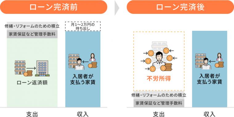 月1〜2万円の積立で安定した不労所得が作れる