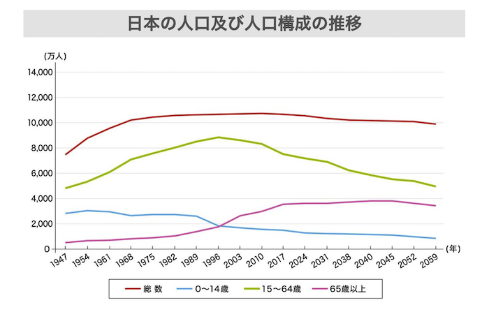 日本の人口及び人口構成の推移